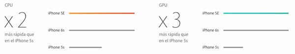 Новый iPhone, каковы основные различия в отношении 5s iPhone? - Изображение 2 - Профессор falken.com