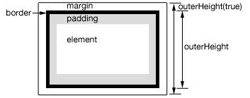 Come ottenere la larghezza altezza o totale di un elemento in jQuery - Immagine 3 - Professor-falken.com