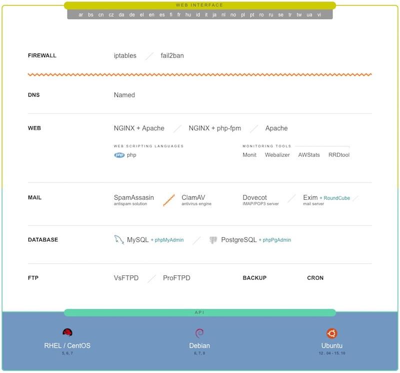 コントロール パネル ベスタを Linux にインストールする方法 - イメージ 1 - 教授-falken.com